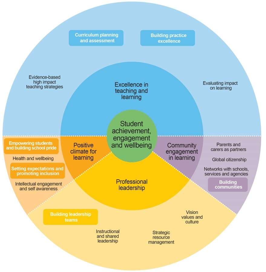 learning theories effective strategies
